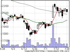 9418USENHDの株価チャート