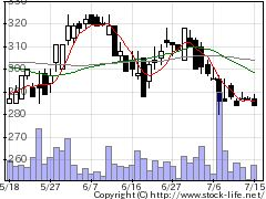 9419ワイヤレスGの株式チャート