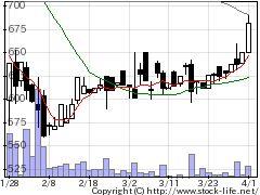 9421エヌジェイの株価チャート