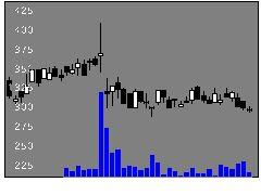 9422コネクシオの株式チャート