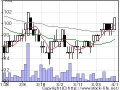 9423フォーバルRの株価チャート