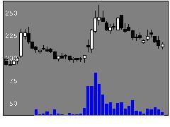 9424日本通信の株価チャート