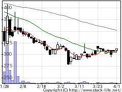 9425日本テレホンの株式チャート