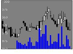 9428クロップスの株価チャート