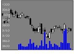 9432日本電信電話の株式チャート