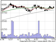 9432NTTの株価チャート