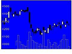 9433KDDIの株価チャート