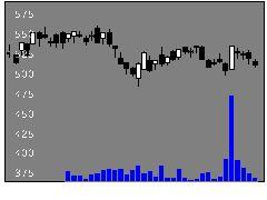 9434SBの株価チャート