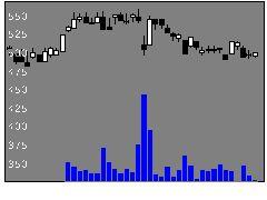 9438MTIの株価チャート