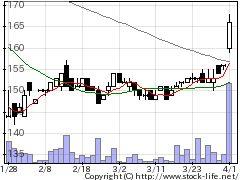 9439MHグループの株価チャート