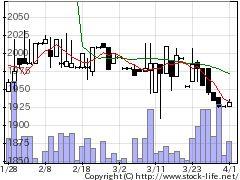 9441ベルパークの株価チャート