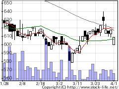 9446サカイHDの株価チャート