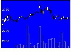 9449GMOインターネットの株価チャート