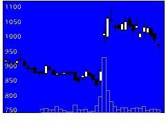 9450ファイバーGの株価チャート