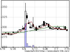 9466アイドマMCの株価チャート