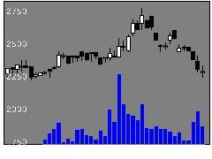9467アルファポリスの株価チャート