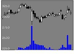 9468カドカワの株価チャート