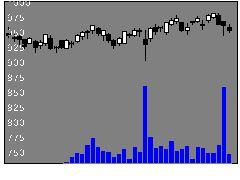 9470学研HDの株価チャート