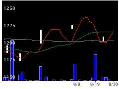 9471文溪堂の株価チャート