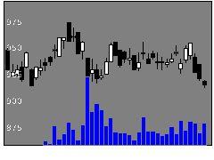 9474ゼンリンの株価チャート