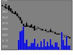 9475昭文社の株価チャート