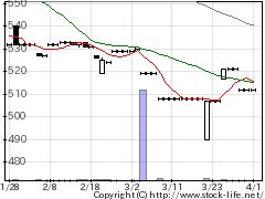 9476中央経済HDの株式チャート