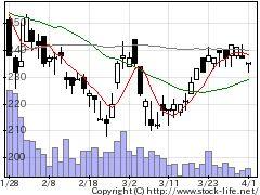 9478SEHIの株式チャート