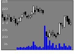 9479インプレスの株価チャート