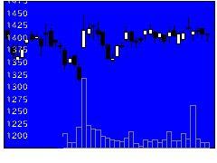 9502中部電の株価チャート