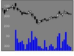 9503関西電力の株価チャート