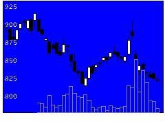 9504中国電の株式チャート