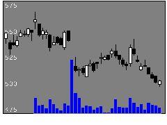 9505北陸電力の株価チャート