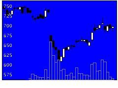 9506東北電力の株式チャート