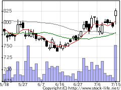 9507四国電の株価チャート