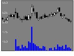 9509北海道電力の株価チャート