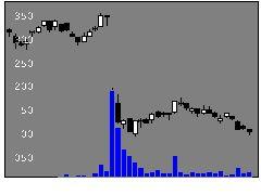 9511沖縄電の株式チャート