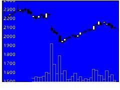 9513Jパワーの株式チャート