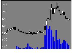 9514エフオンの株価チャート