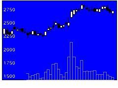 9517イーレックスの株式チャート