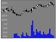 9519レノバの株価チャート