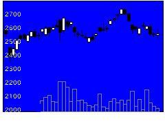 9531東京ガスの株式チャート