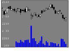 9532大阪ガスの株価チャート