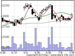 9533東邦ガスの株価チャート