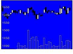 9534北ガスの株式チャート