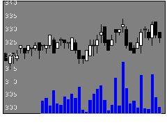 9535広ガスの株価チャート