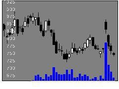 9536西部ガスの株式チャート