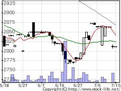 9539京葉瓦斯の株価チャート