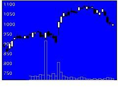 9543静ガスの株式チャート