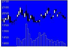 9551メタウォーターの株式チャート