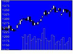 9600アイネットの株価チャート